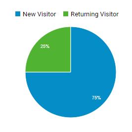 kpi-google-analytics-visiteurs