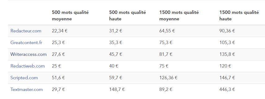 tarifs comparatifs des rédacteurs