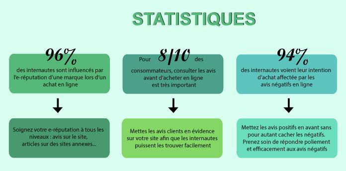 statistiques-ecommerce